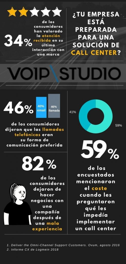 Call Center VoIPstudio